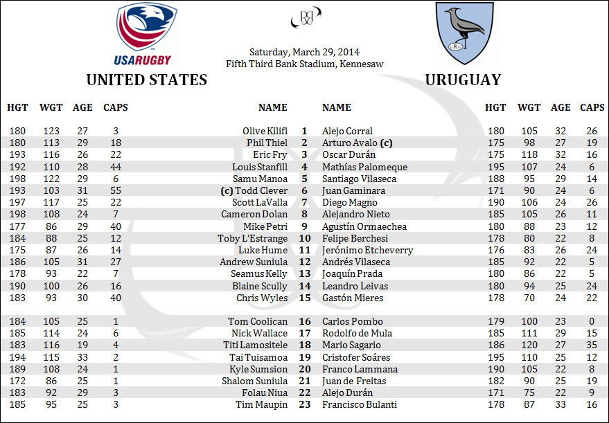 United States Uruguay 2014 World Cup Qualifier Rugby Penpics Lineups