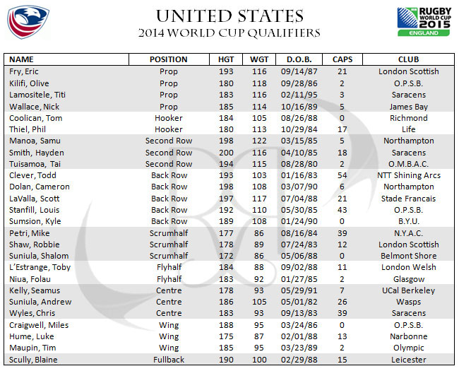 United States 2014 World Cup Qualifiers Squad 2015 Rugby Uruguay USA