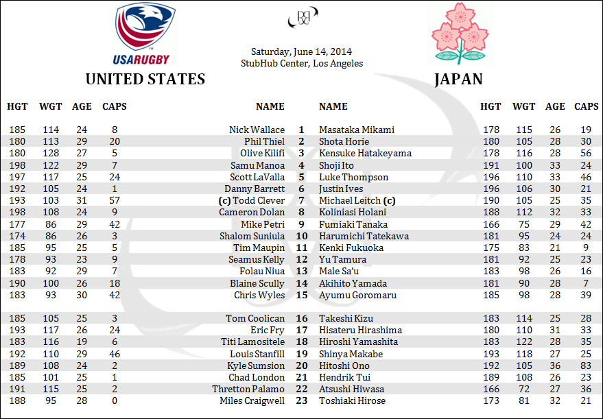 United States USA Eagles Japan Brave Blossoms Rugby Lineups Penpics