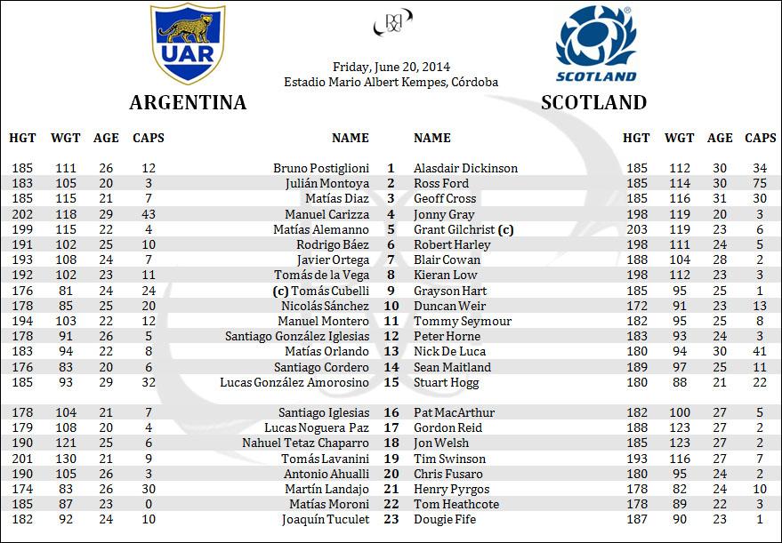 Argentina Pumas Scotland Lineups Penpics Rugby