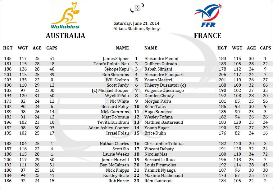 France Australia Rugby Lineups Penpics