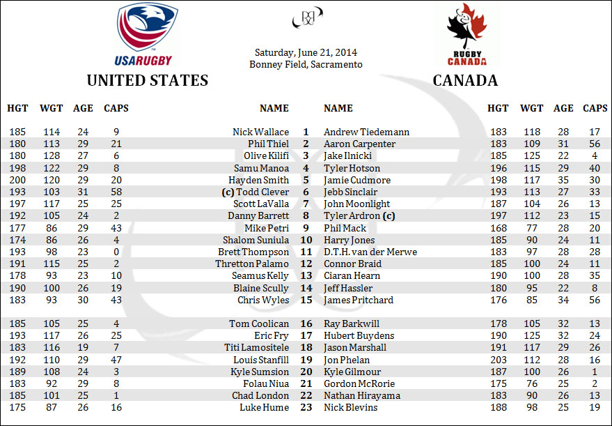 United States USA Eagles Canada Pacific Nations Cup Rugby Lineups Penpics