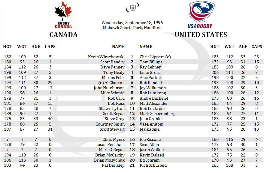 Canada United States Eagles USA Rugby Pan Am Tournament Lineups Penpics