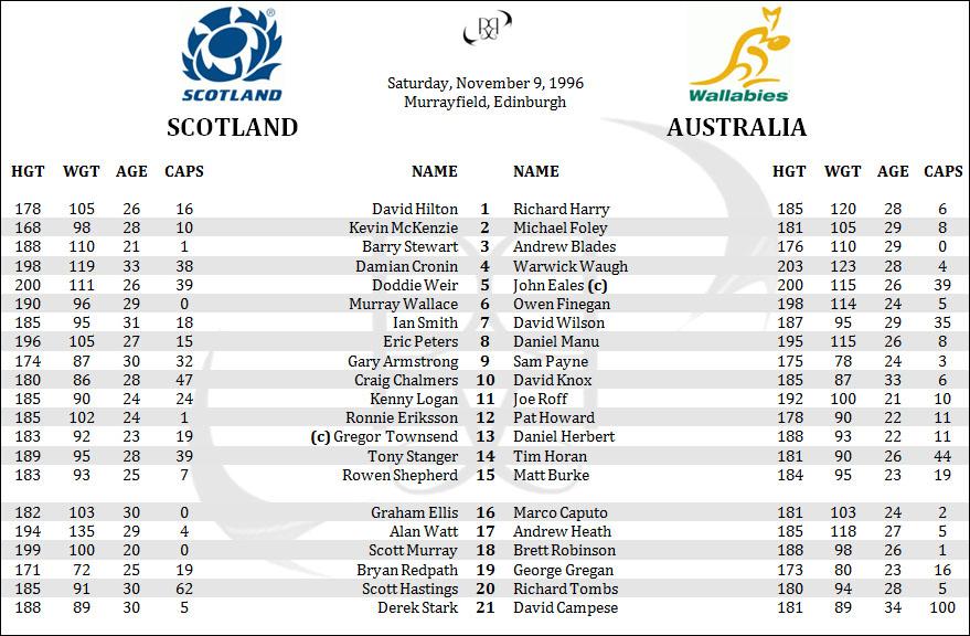 Scotland Australia 1996 Wallabies Rugby November Tour Lineups Penpics