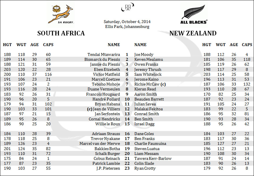 South Africa Springboks New Zealand All Blacks Rugby Championship Lineups Penpics