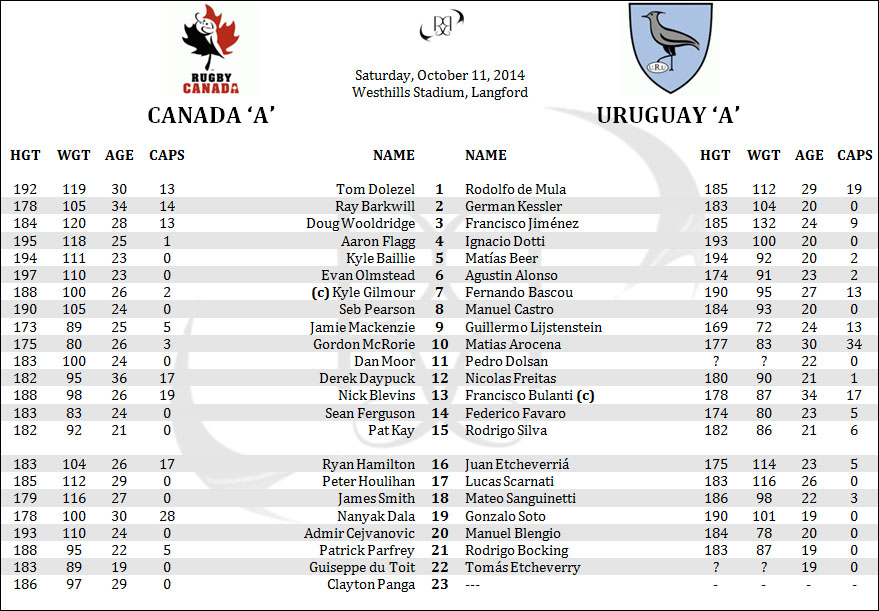Canada Uruguay Americans Rugby Championship ARC Lineups Rosters