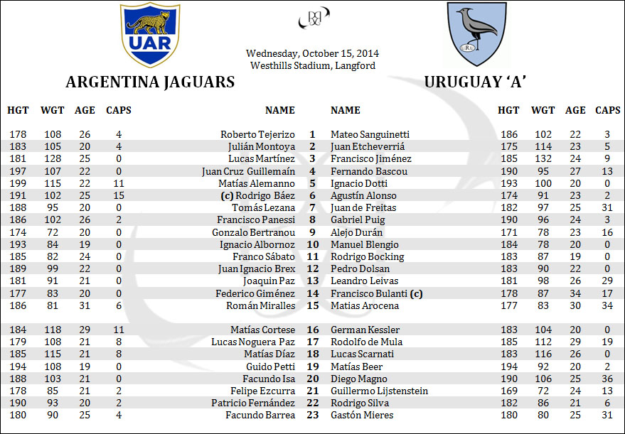 Argentina Jaguars Uruguay Americas Rugby Championship ARC Lineups Rosters Penpics