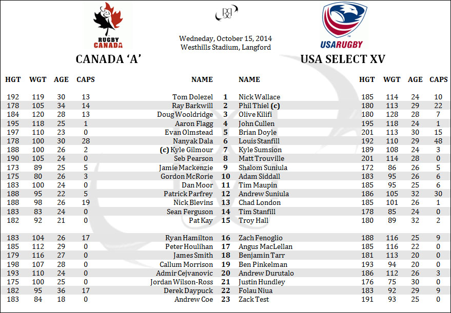 Canada United States USA Select XV Americas Rugby Championship ARC Lineups Rosters Penpics