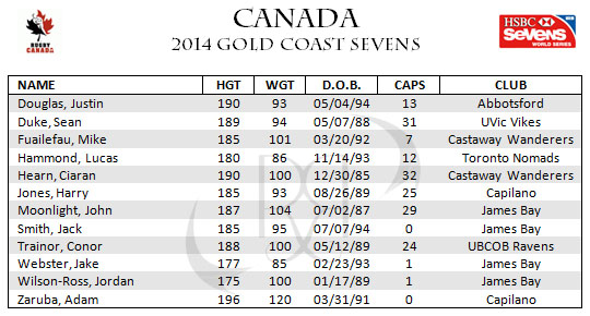 2014-canada-7s-gold-coast