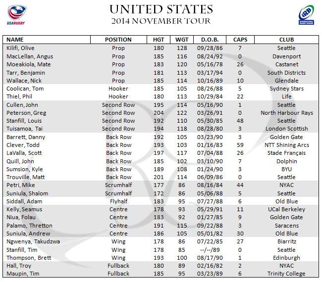 United States USA Eagles November Test Series Roster Squad