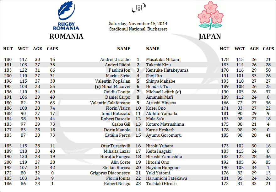 Romania Oaks Japan Brave Blossoms Rugby Lineups Rosters Penpics