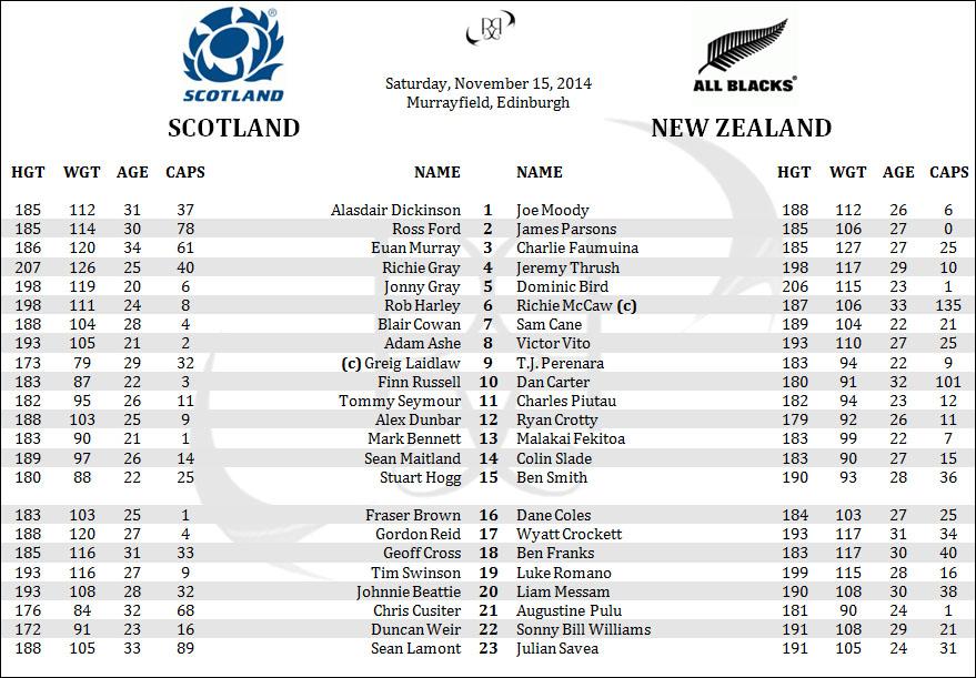 Scotland New Zealand All Blacks Rugby Lineups Penpics Rosters