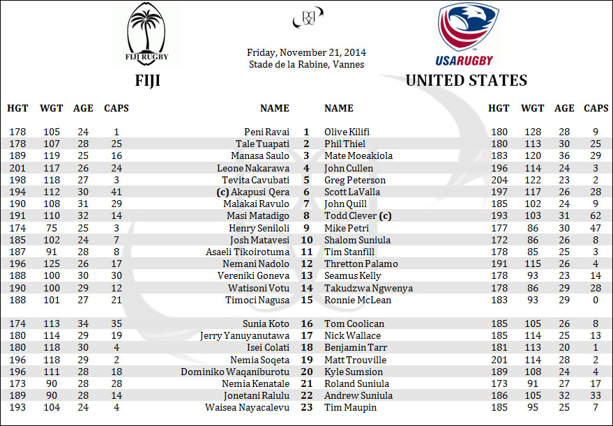 Fiji USA United States Rugby Lineups Penpics Rosters