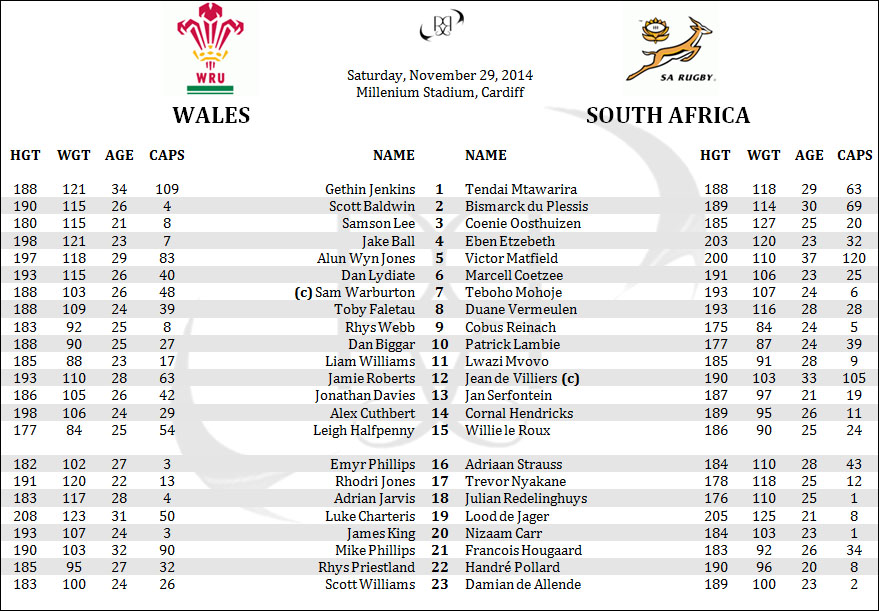 Wales South Africa Springboks Rugby Lineups Rosters Penpics