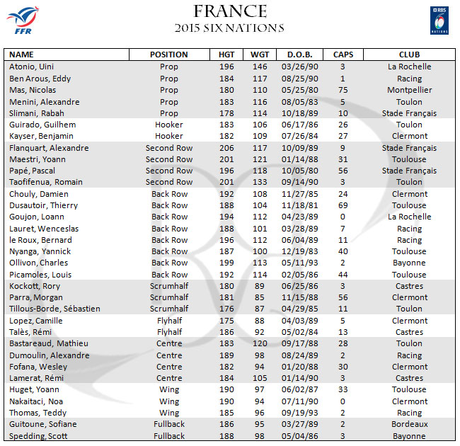France Les Bleus 6 Six Nations Rugby Squad Roster
