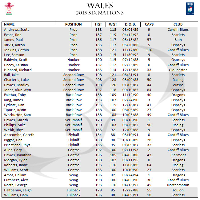 Wales 6 Six Nations Rugby Roster Squad