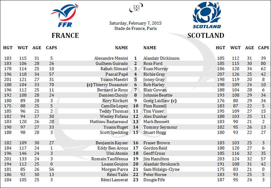 France Les Bleus Scotland 6 Six Nations Rugby Rosters Lineups Penpics