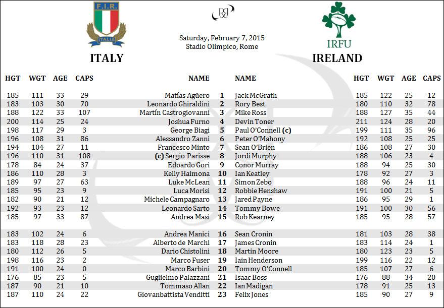 Italy Azzurri Ireland 6 Six Nations Rugby Lineups Rosters Penpics