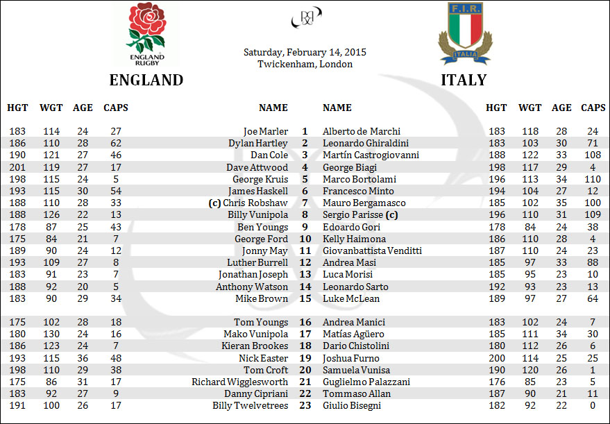 England Italy Azzurri 6 Six Nations Lineups Rosters Penpics
