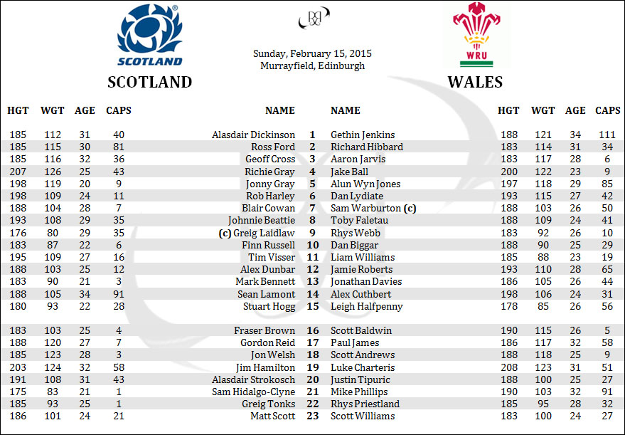 Scotland Wales 6 Six Nations Rugby Rosters Lineups Penpics