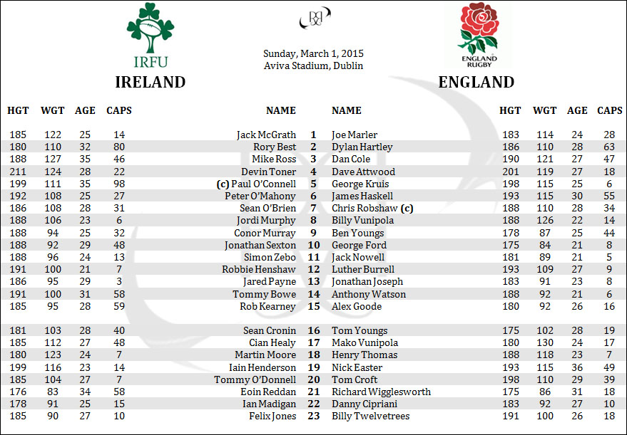 Ireland England 6 Six Nations Rugby Lineups Rosters Penpics