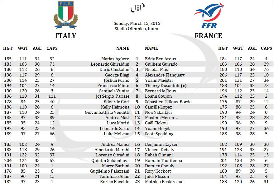 Italy Azzurri France Les Bleus 6 Six Nations Rugby Penpics Rosters Lineups