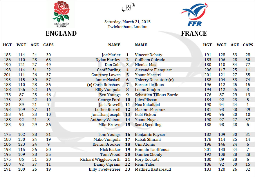 England France Les Bleus 6 Six Nations Rugby Lineups Penpics Rosters