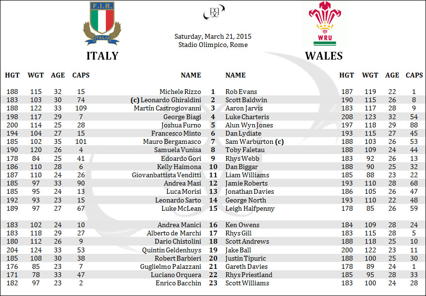 Italy Azzurri Wales 6 Six Nations Rugby Lineups Rosters Penpics