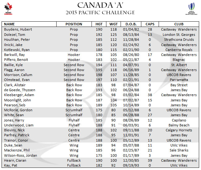 Rugby Canada 'A' Pacific Challenge World Rugby Roster Squad