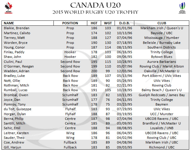 Canada 2015 World Rugby u20 Trophy Portugal Roster Lineup Squad